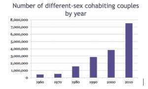 Cohabitation Rates