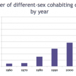 Cohabitation Rates of different-sex couples by year