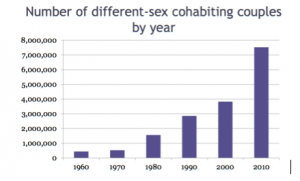 Cohabitation Rates
